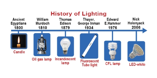 timeline of lighting technology