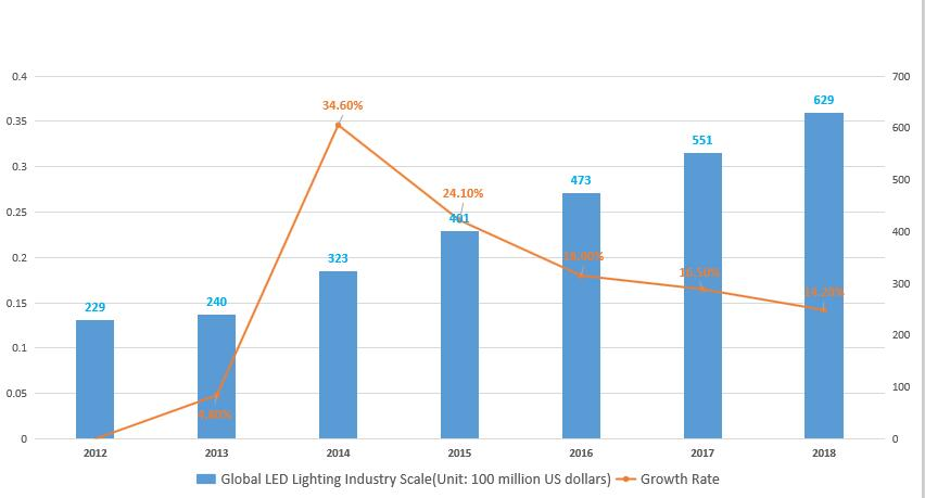 Global LED Lighting Industry Scale